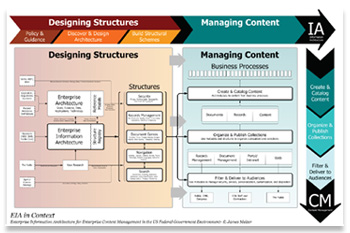Information Architecture on Enterprise Information Architecture In Context Version 1
